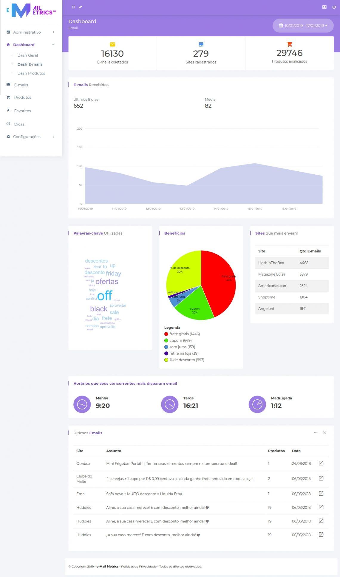 Plataforma de análise de e-mail marketing é lançada ao mercado